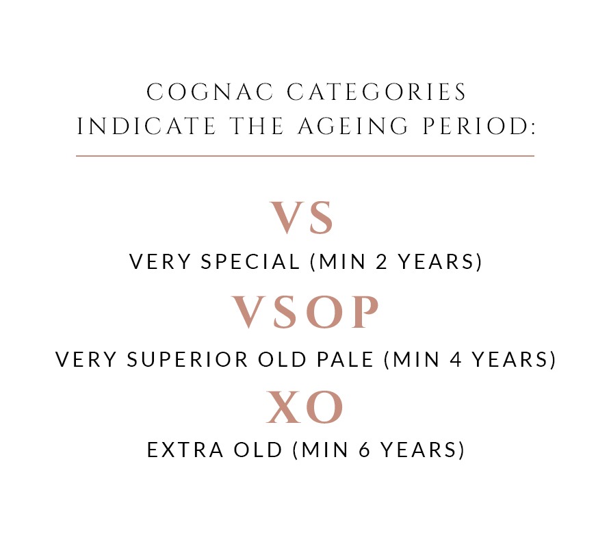 Cognac categories indicate the ageing period: VS Very Special (min 2 years); VSOP Very Superior Old Pale (min 4 years); XO Extra Old (min 6 years).